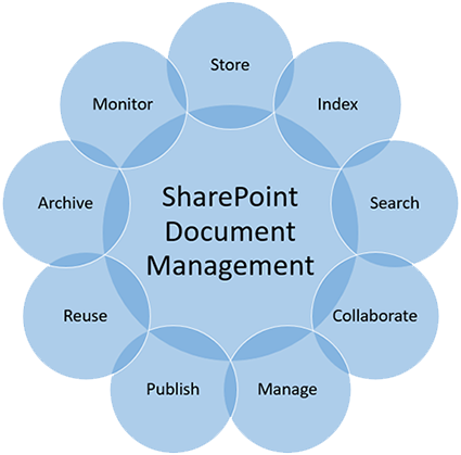 SharePoint Document Management services - Monitors, store, index, search, collaborate, manage, publish, reuse, archive