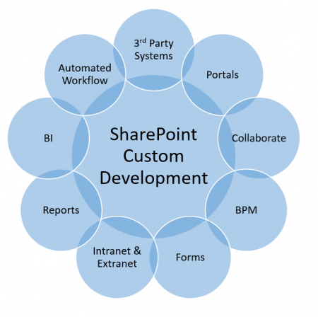 SharePoint Custom Development solutions - 3rd party systems, portals, collaborate, BPM, Forms, intranet, extranet, reports, BI, automated workflow