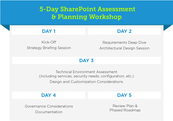 Imaginet's 5-Day SharePoint Assessment & Planning Workshop leveraged our Imaginet SharePoint Business Discovery Methodology™ and takes customers through the process of discovering the exact requirements within their organization, then layers our unique visioning and planning roadmap across the requirements to fully understand the expectations of the SharePoint initiative and what success looks like for your organization.