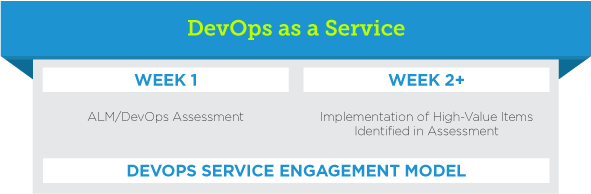 DevOps as a Service: An initial engagement typically includes: 1 week – ALM/DevOps Assessment / 2+ weeks – Implementation of High-Value Items Identified in Assessment / DevOps as a Service Engagement Model