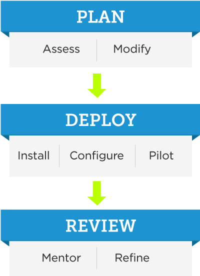 Imaginet Azure Consulting Services - Plan, Deploy, and Review