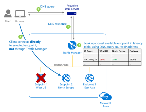 How Can You Protect Your Cloud Applications From Outages
