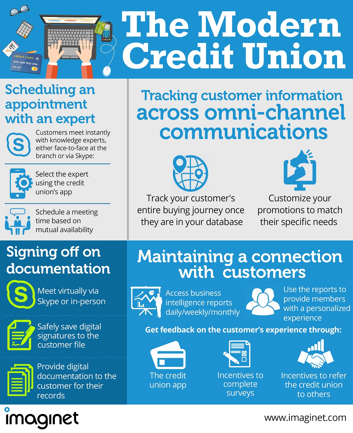 Imaginet_The-Modern-Credit-Union_ infographic