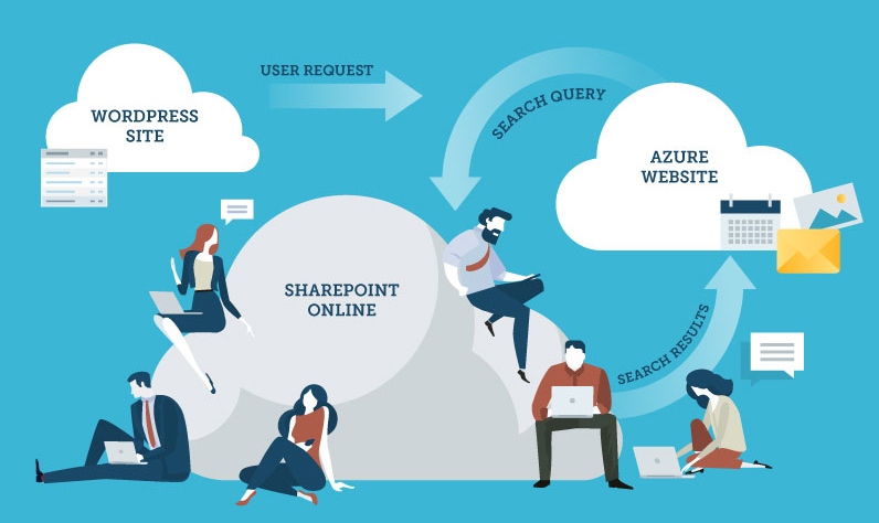 Public Website and SharePoint Integration