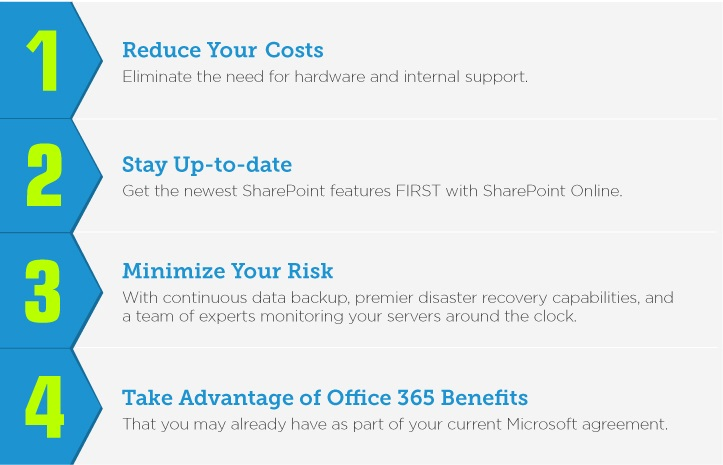 Imaginet SharePoint Online Migration services - reduce costs, stay up to date with the newest SharePoint Online features, minimize risk, take advantage of Office 365 benefits