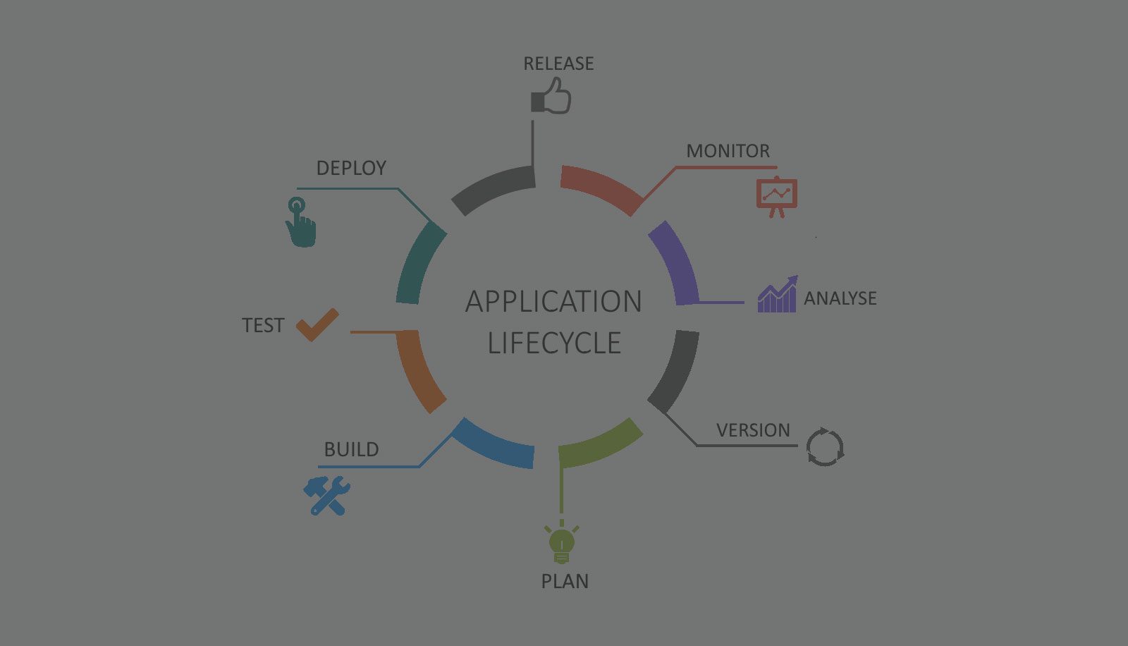 Top Business Benefits of Application Lifecycle Management