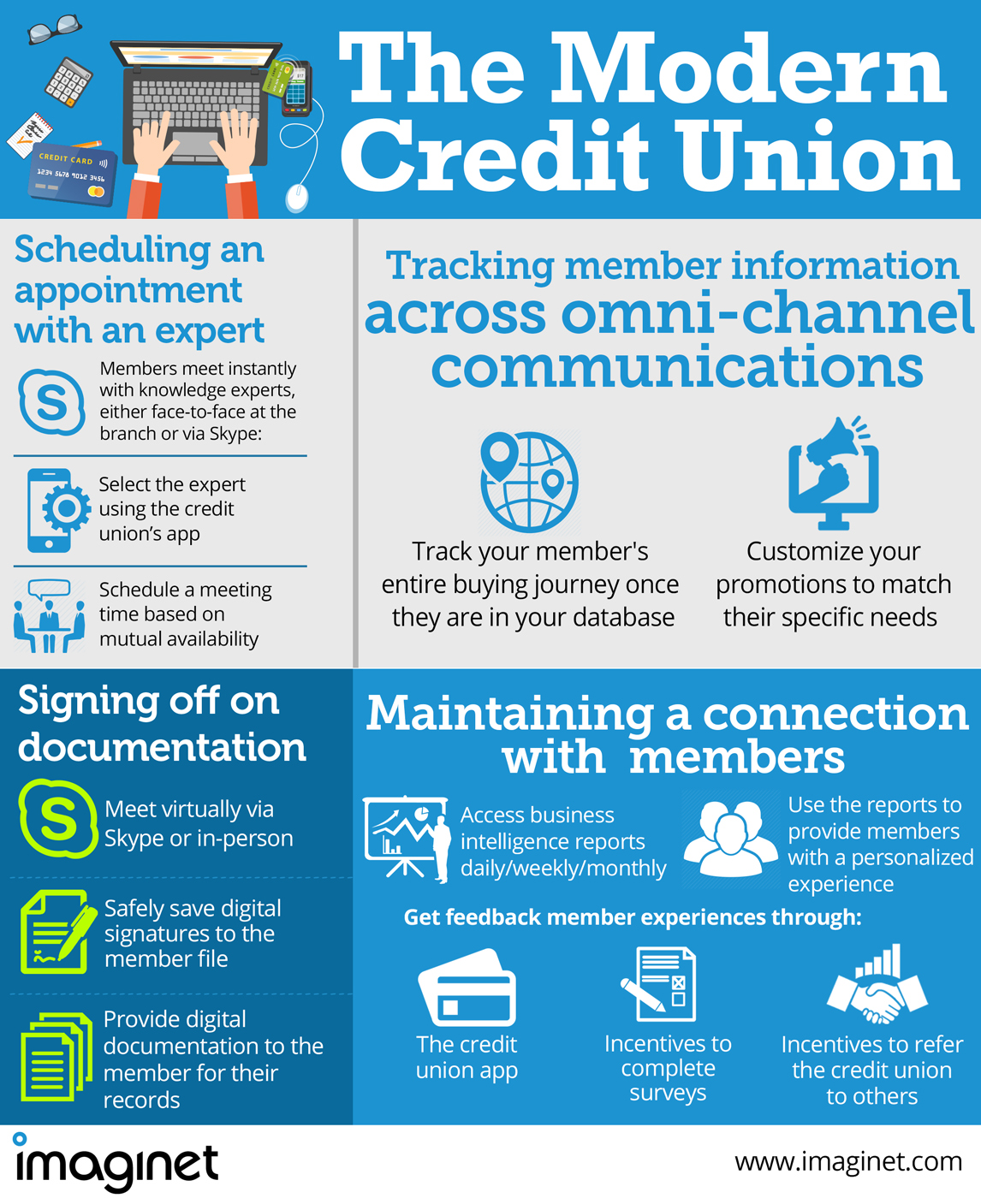 Imaginet_The Modern Credit Union infographic