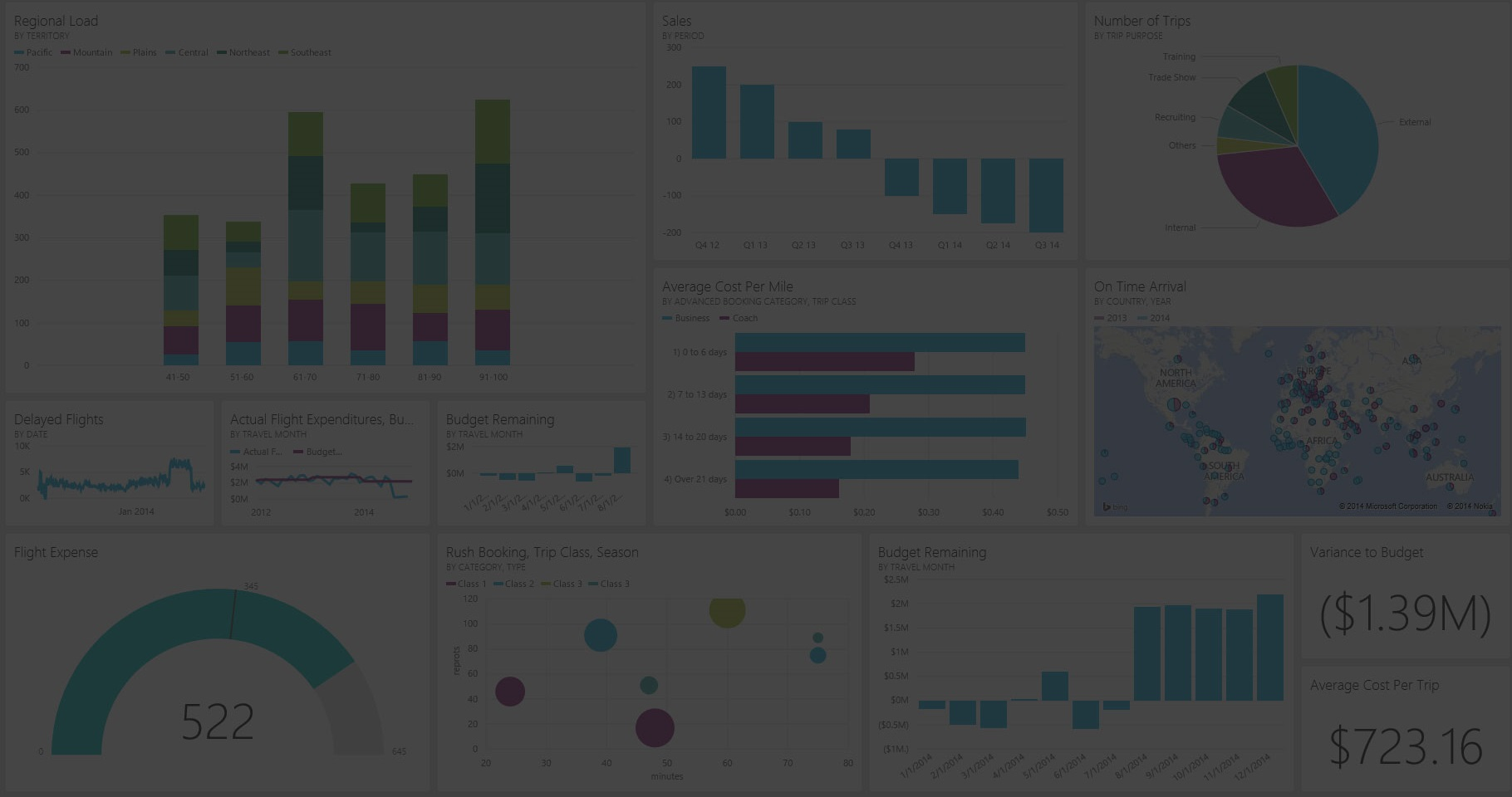 Getting Ready for Your First Power BI Project