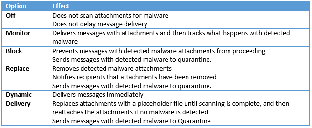 Imaginet's Office 365 Advanced Threat Protection 101 - ATP Safe Attachments