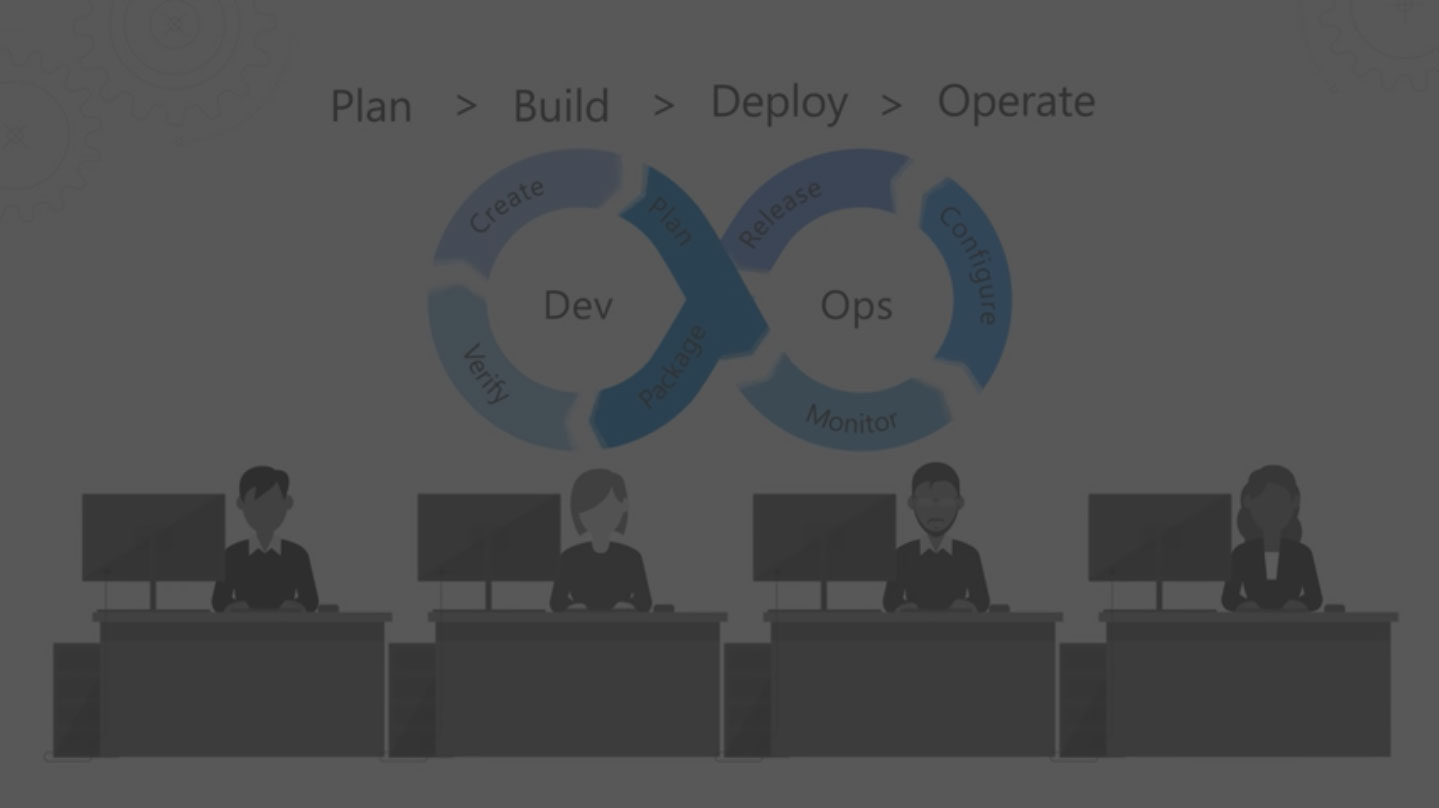 DevOps Defined in 3 Simple Sentences