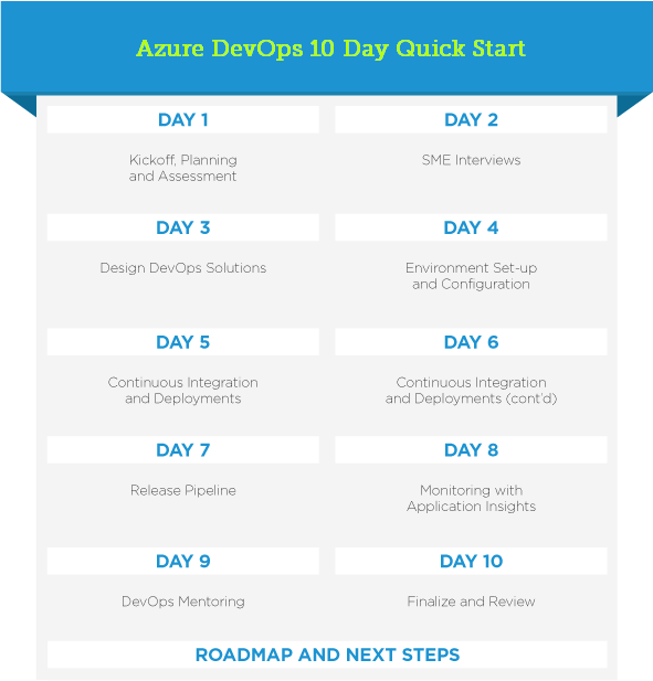 Azure DevOps Quick Start - 10 day timeline